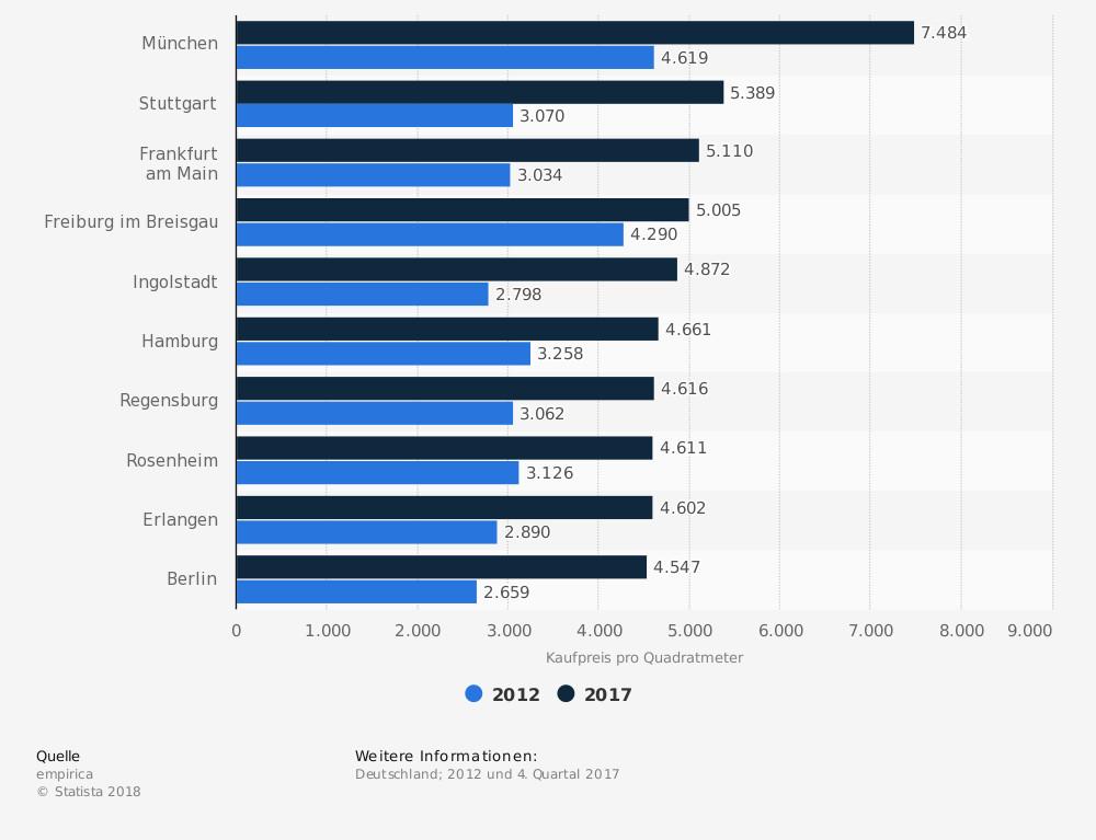 Statistik: Städte in Deutschland mit den höchsten Kaufpreisen für Eigentumswohnungen im Vergleich der Jahre 2012 und 2017* (in Euro pro Quadratmeter) | Statista
