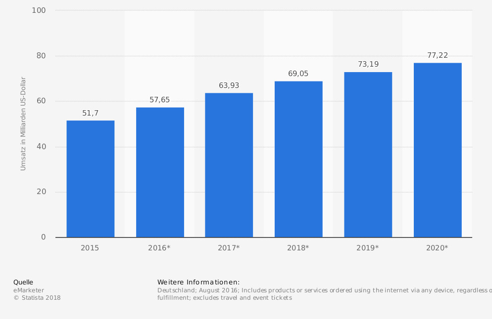 Statistik: E-Commerce-Umsatz in Deutschland im Jahr 2015 sowie eine Prognose bis 2020 (in Milliarden US-Dollar) | Statista