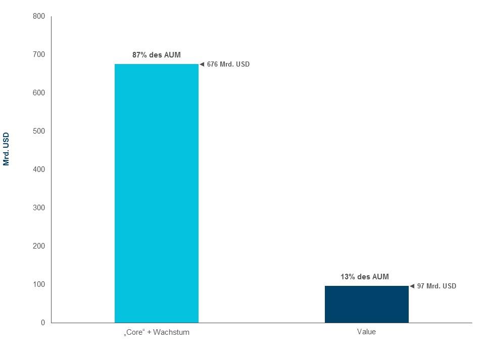 Abbildung 1: Fundamental Value Investing in Schwellenländern: Eine wenig beachtete Anlageklasse