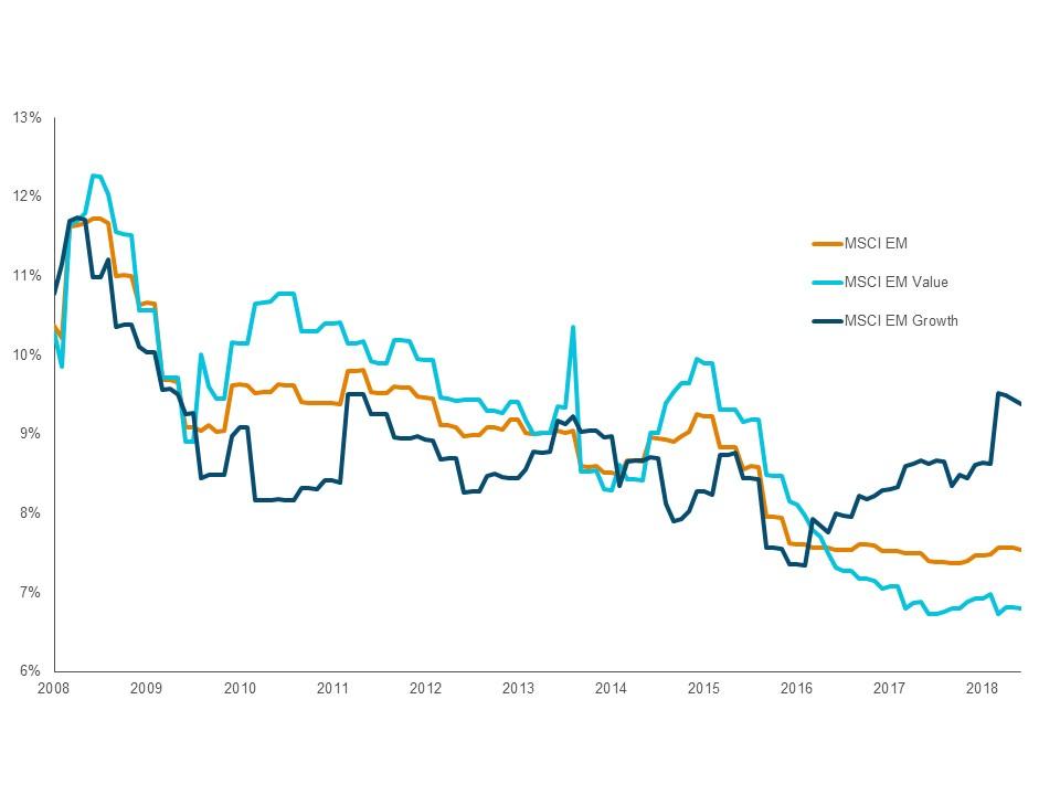 Abbildung 2: Investitionsausgaben in Schwellenländern sind auf dem niedrigsten Stand seit über einem Jahrzehnt