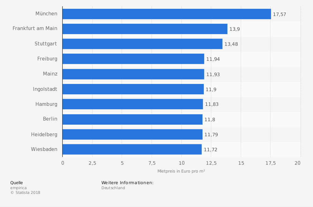 Statistik: Städte mit den höchsten Mietpreisen für Wohnungen in Deutschland im 1. Quartal 2018 (in Euro pro Quadratmeter) | Statista