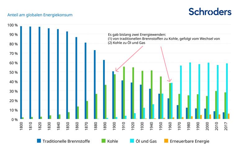 20190812_Verteilung_Energieverbrauch_weltweit.png