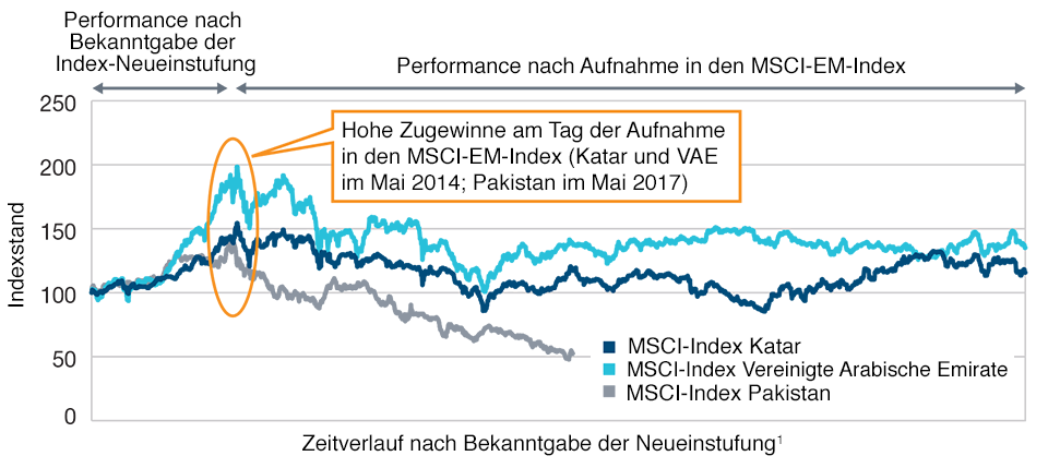 Vor der Aufnahme in einen Index legen die Märkte in der Regel kräftig zu. Stand: 28. August 2019