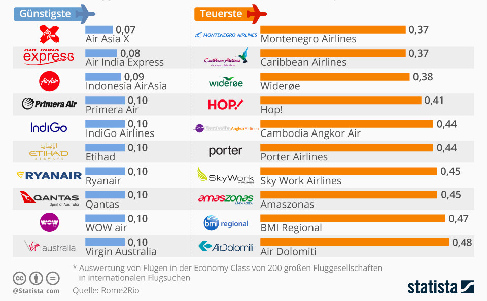 Infographic: The cheapest and most expensive airlines in the world | Statista