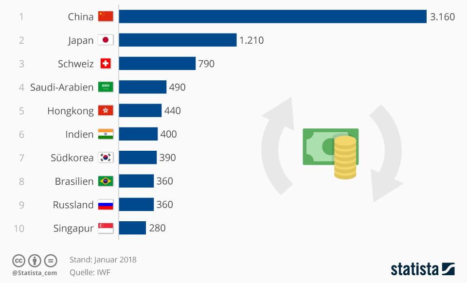 Infografik: China hält bei weitem die meisten Devisen | Statista