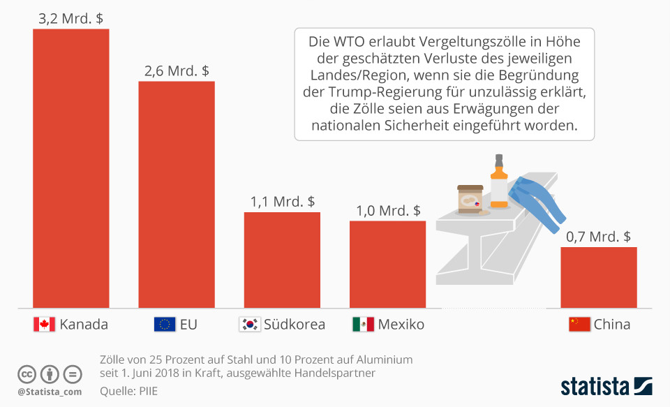 Infografik: Erlaubte Höhe der Vergeltungszölle | Statista