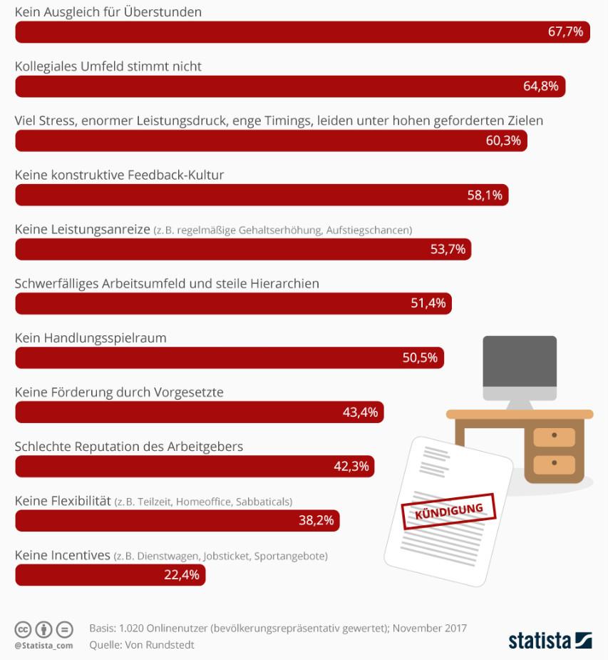 Infografik: Warum Mitarbeiter kündigen | Statista