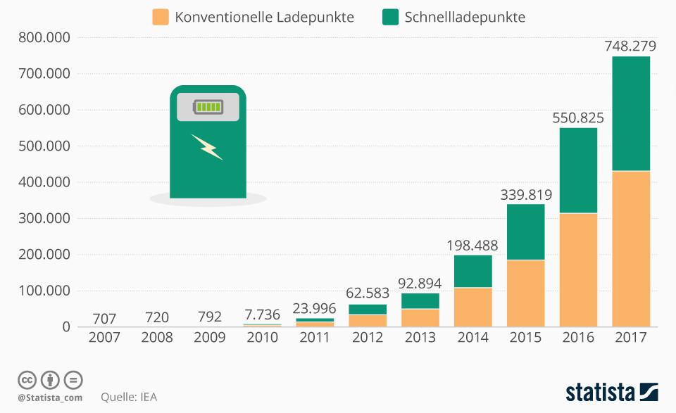 Infografik: Ladenetz für Elektroautos wächst rasant | Statista