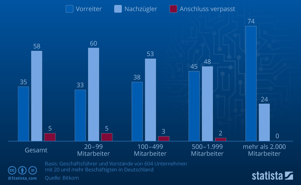 Infografik: Je größer desto digitaler | Statista