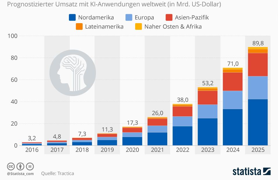 Infografik: Das Milliardengeschäft mit der künstlichen Intelligenz | Statista
