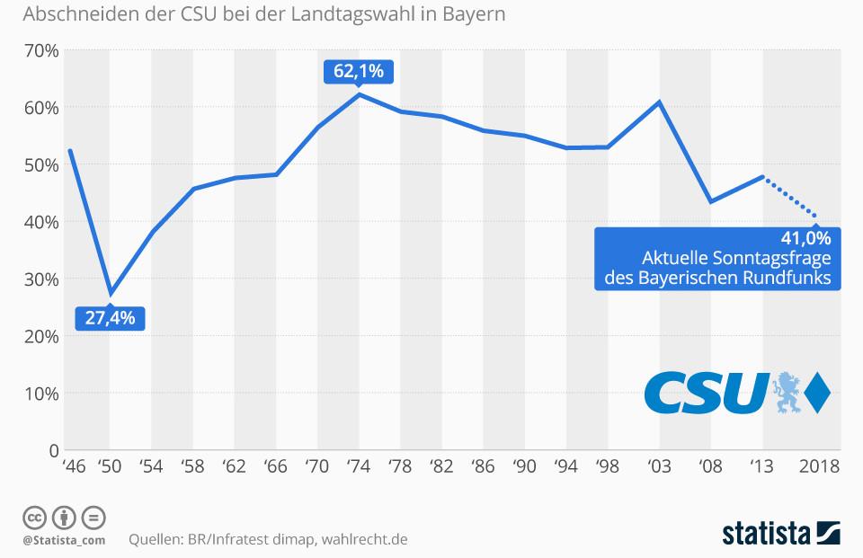 Infografik: CSU droht Verlust der absoluten Mehrheit | Statista