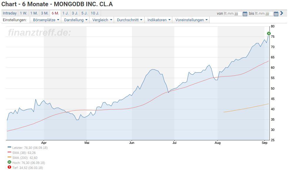 MongoDB Aktie investieren - Chartverlauf der letzten sechs Monate