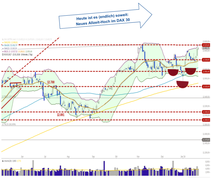 Technical Analysis DAX 30: Just a matter of minutes
